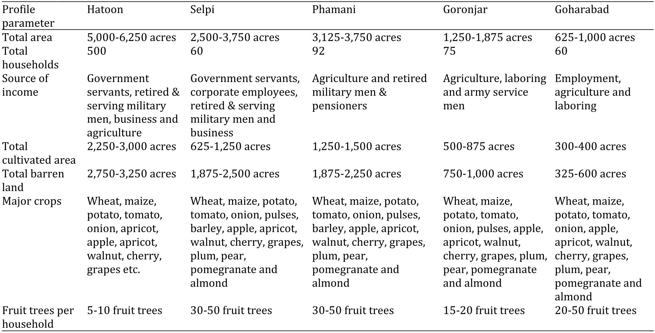Journal of Horticultural Science and Technology 2(1): 27-31